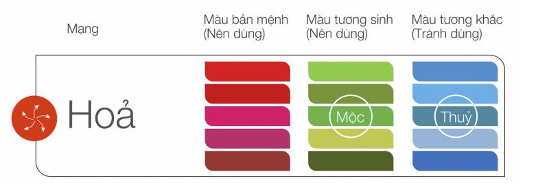 Màu sắc hợp mệnh Hỏa 160120
