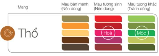Mệnh Thổ hợp màu gì và lựa chọn màu sắc phong thủy 1601204