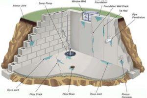 Chống thấm tường nhà mới xây, tường nhà cũ triệt để 100%